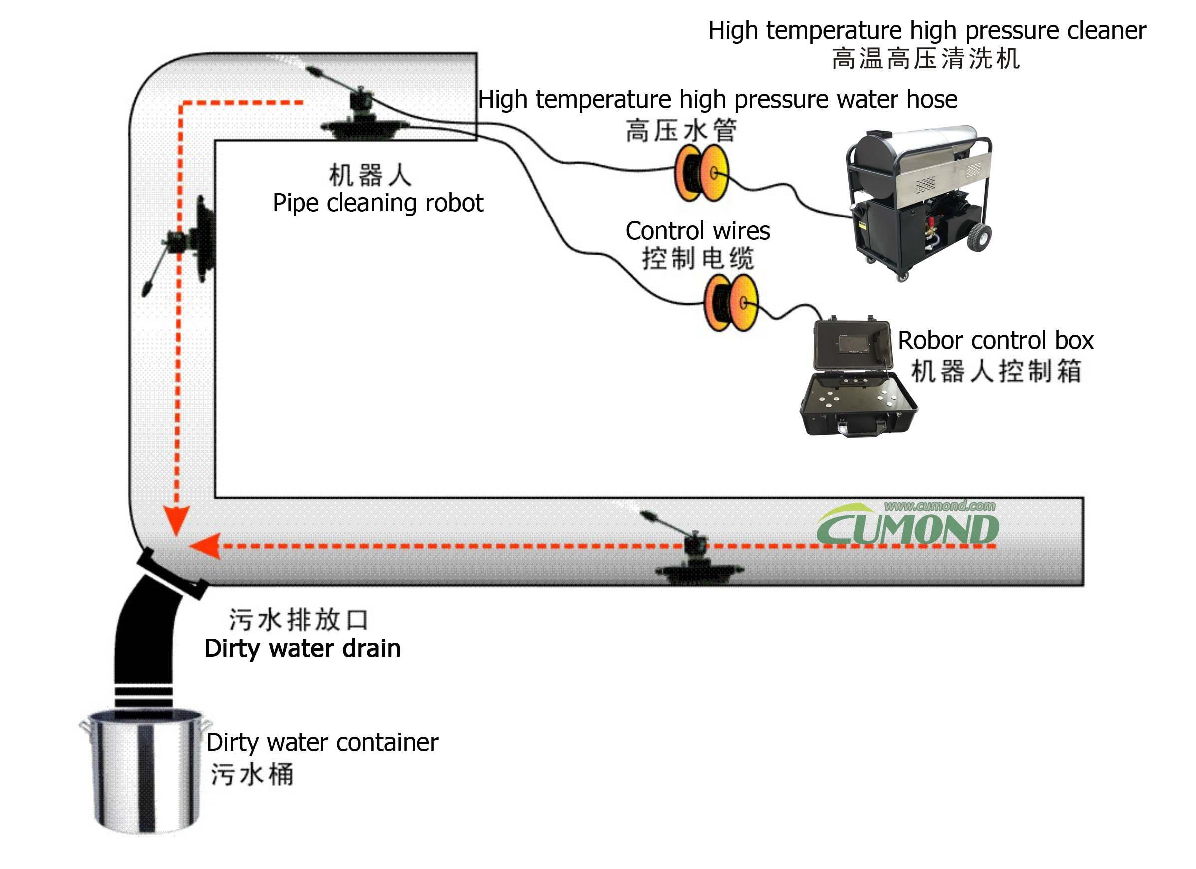 油烟管道清洗机器人工作原理CUMOND.jpg
